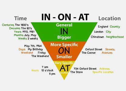 Ngữ pháp cơ bản – Bài 5: Giới từ (Prepositions)