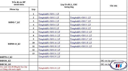 Hướng dẫn chọn lớp b1.1 Đại học K2 - Giai đoạn 2