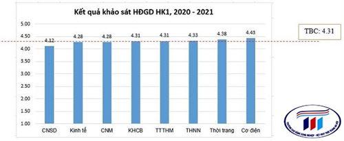 Chất lượng giảng dạy của giảng viên qua kết quả khảo sát học kỳ 1, năm học 2020-2021 được cải tiến liên tục đáp ứng các yêu cầu chất lượng tại trường Đại học Công nghiệp Dệt May Hà Nội