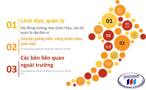 Phát huy vai trò các bên liên quan trong việc tuyên truyền nâng cao nhận thức về văn hóa chất lượng tại trường Đại học Công nghiệp Dệt May Hà Nội